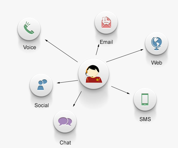 Phone, text, web, social, chat, and email capable